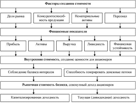 Схема образования стоимости