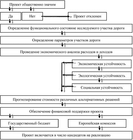 Схема использования анализа