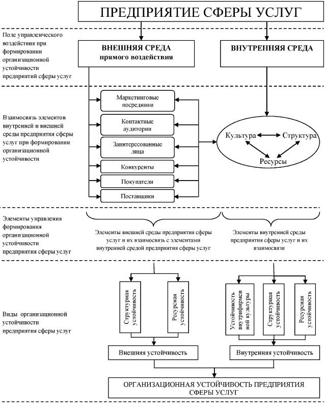 Схема обеспечения