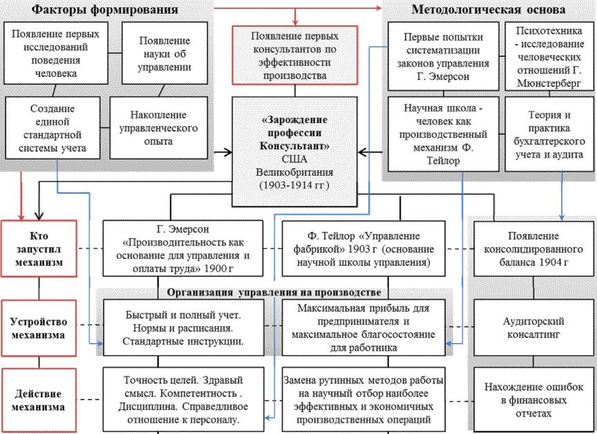 школа научного управления.