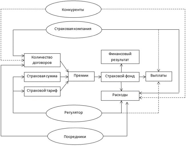 Схема влияния участников рынка