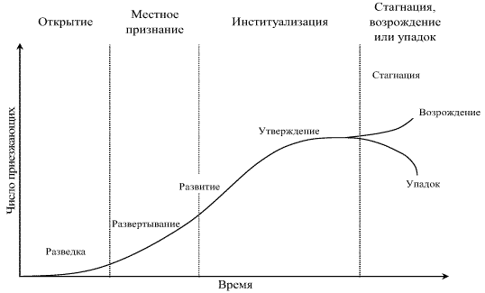 график жизненного цикла