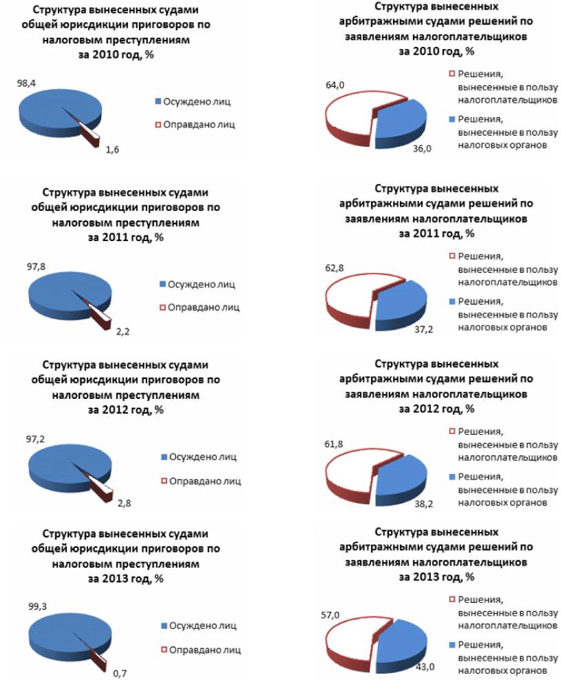 схема уклонения ндс в россии
