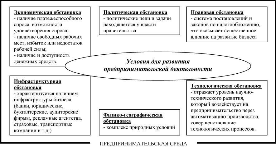 Экономические основы функционирования предприятий в условиях рынка