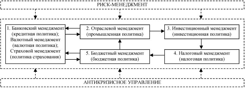 2 отображена схема