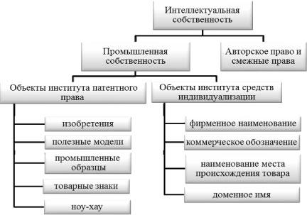 Схемы авторского права