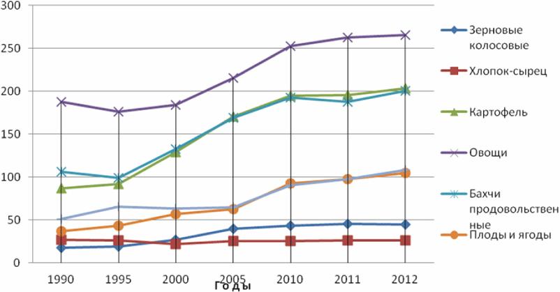 Экономика узбекистана в цифрах