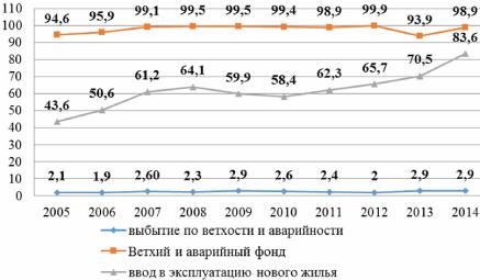 жилищный фонд россии